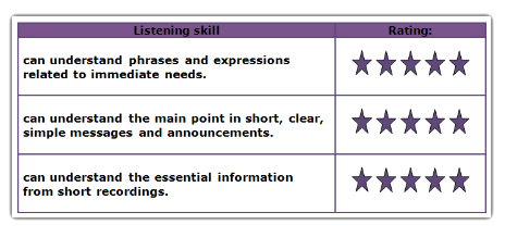 listening skills reflection Reflection: interpersonal communication skills listening is an active and basic process that involves not only taking the content of the person speaking by looking at their body language and listening to their words, but also being perceptive.